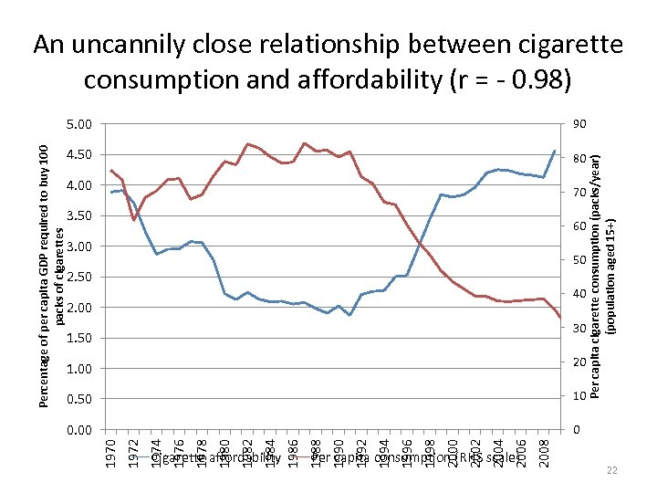 An uncannily close relationship between cigarette consumption and affordability (r = - 0. 98)