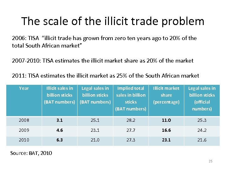 "The scale of the illicit trade problem 2006: TISA ""illicit trade has grown from"
