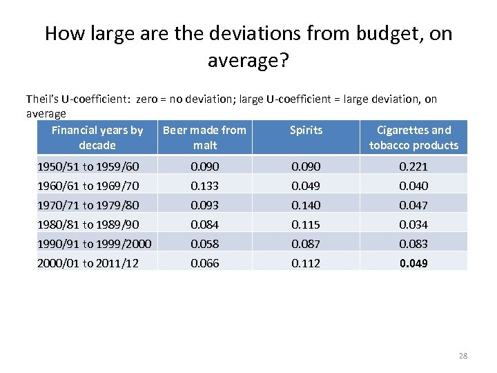 How large are the deviations from budget, on average? Theil's U-coefficient: zero = no