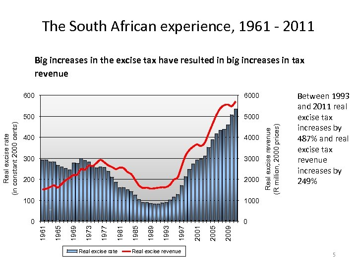 The South African experience, 1961 - 2011 Big increases in the excise tax have