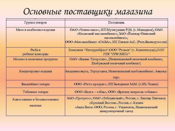 Основные поставщики магазина Группа товаров Поставщик Мясо и колбасные изделия ОАО «Челны-мясо» , ИП