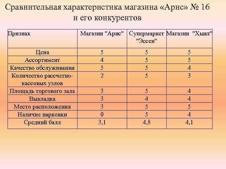 Сравнительная характеристика магазина «Арис» № 16 и его конкурентов Признак Цена Ассортимент Качество обслуживания