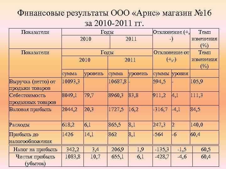 Финансовые результаты ООО «Арис» магазин № 16 за 2010 -2011 гг. Показатели Выручка (нетто)