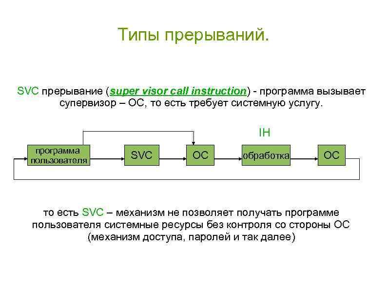 Типы прерываний. SVC прерывание (super visor call instruction) - программа вызывает супервизор – ОС,