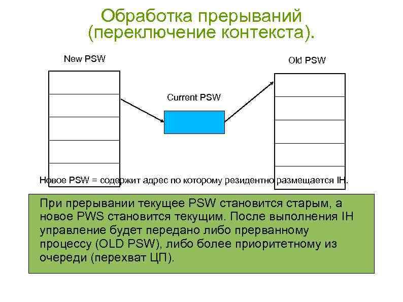 Обработка прерываний (переключение контекста). New PSW Old PSW Current PSW Новое PSW = содержит