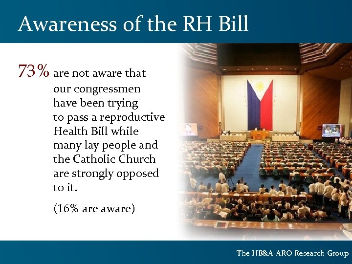 Awareness of the RH Bill 73% are not aware that our congressmen have been