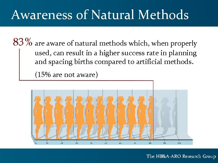 Awareness of Natural Methods 83% are aware of natural methods which, when properly used,