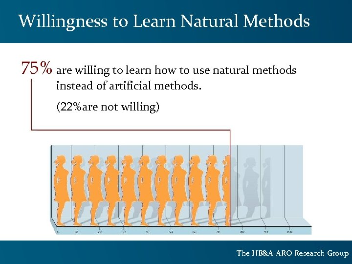 Willingness to Learn Natural Methods 75% are willing to learn how to use natural