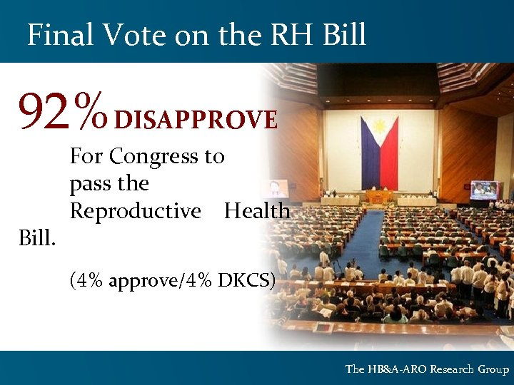 Final Vote on the RH Bill 92%DISAPPROVE Bill. For Congress to pass the Reproductive