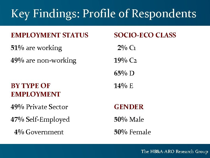 Key Findings: Profile of Respondents EMPLOYMENT STATUS 51% are working 49% are non-working SOCIO-ECO