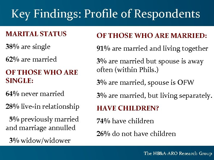 Key Findings: Profile of Respondents MARITAL STATUS OF THOSE WHO ARE MARRIED: 38% are