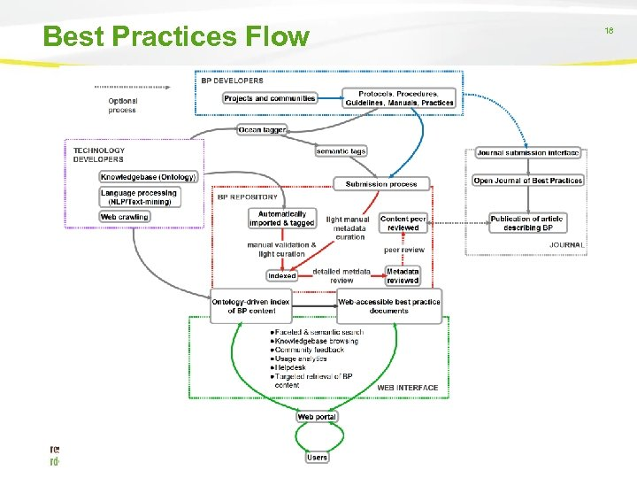 Best Practices Flow 18 18