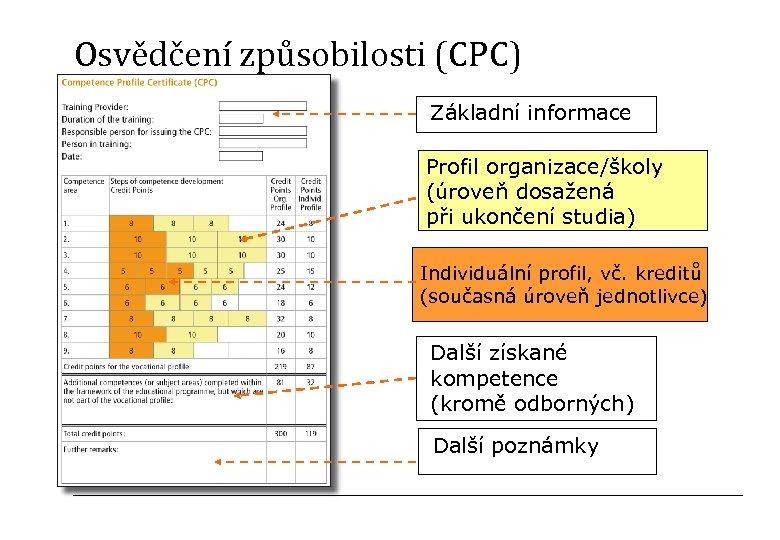 Osvědčení způsobilosti (CPC) Základní informace Profil organizace/školy (úroveň dosažená při ukončení studia) Individuální profil,