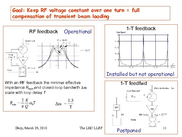 Goal: Keep RF voltage constant over one turn = full compensation of transient beam