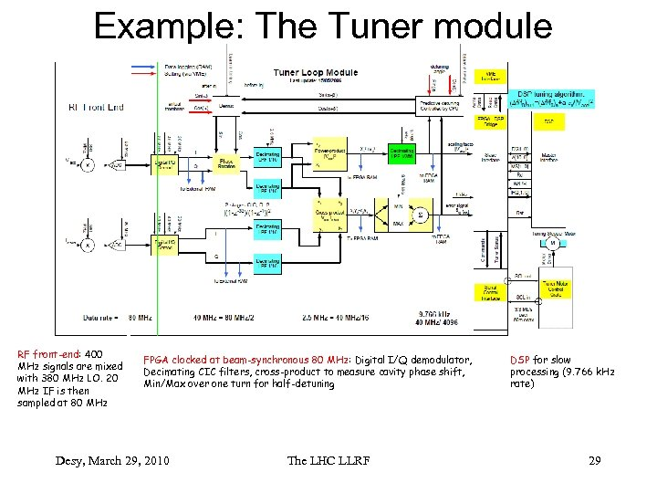 Example: The Tuner module RF front-end: 400 MHz signals are mixed with 380 MHz