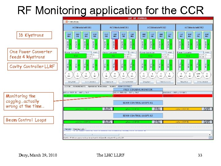 RF Monitoring application for the CCR 16 Klystrons One Power Converter feeds 4 klystrons