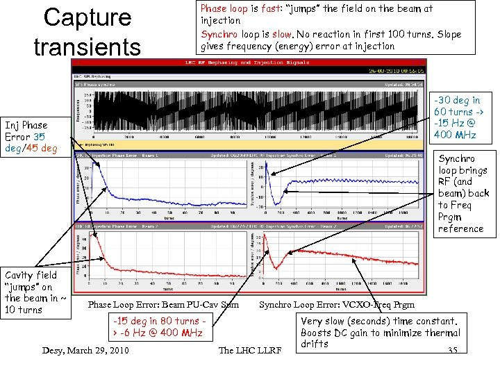 "Capture transients Phase loop is fast: ""jumps"" the field on the beam at injection"