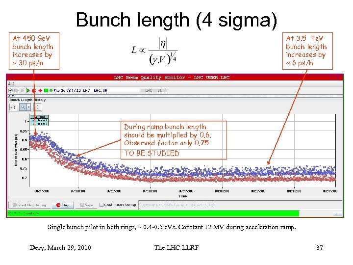 Bunch length (4 sigma) At 450 Ge. V bunch length increases by ~ 30