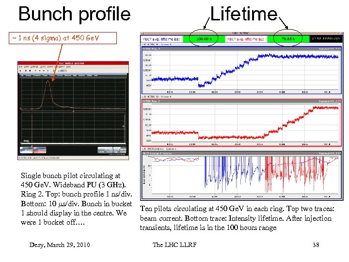 Bunch profile Lifetime ~ 1 ns (4 sigma) at 450 Ge. V Single bunch