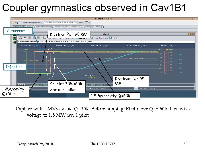 Coupler gymnastics observed in Cav 1 B 1 current Klystron Pwr 90 k. W