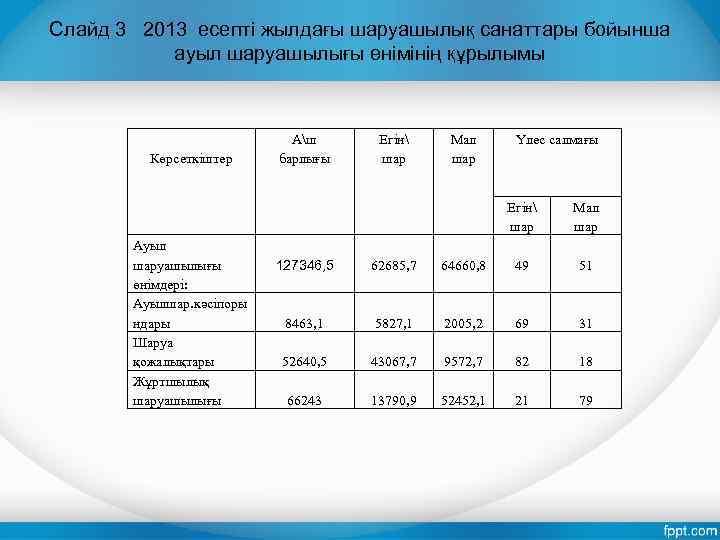Слайд 3 2013 есепті жылдағы шаруашылық санаттары бойынша ауыл шаруашылығы өнімінің құрылымы Көрсеткіштер Аш