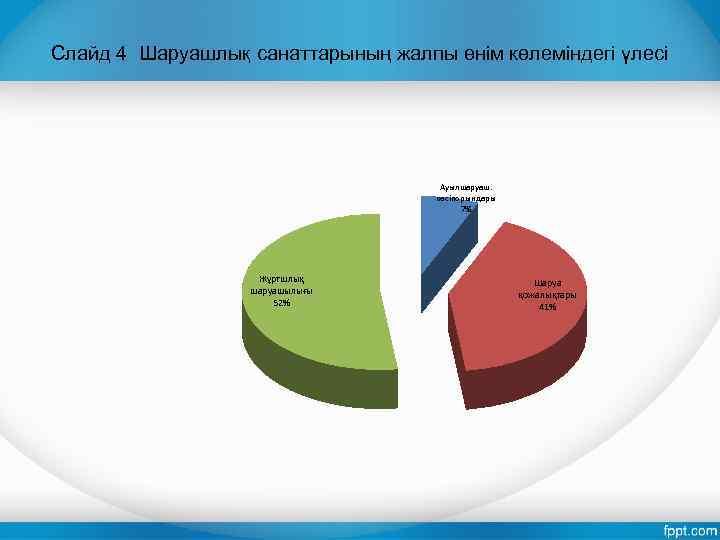 Слайд 4 Шаруашлық санаттарының жалпы өнім көлеміндегі үлесі Ауылшаруаш. кәсіпорындары 7% Жұртшлық шаруашылығы