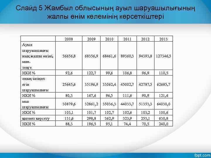 Слайд 5 Жамбыл облысының ауыл шаруашылығының жалпы өнім көлемінің көрсеткіштері 2008 Ауыл шаруашылығы ның