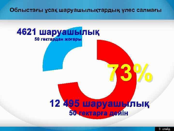 Облыстағы ұсақ шаруашылықтардың үлес салмағы 4621 шаруашылық 50 гектардан жоғары 73% 12 495 шаруашылық