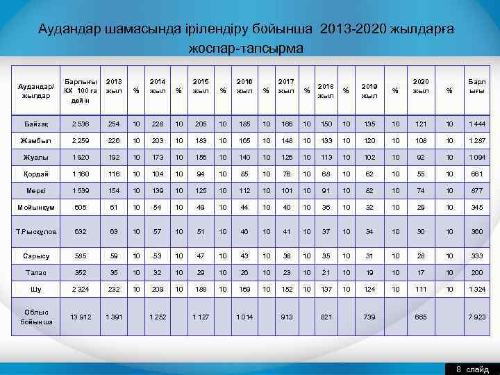 Аудандар шамасында ірілендіру бойынша 2013 -2020 жылдарға жоспар-тапсырма Аудандар/ жылдар Барлығы КХ 100 га