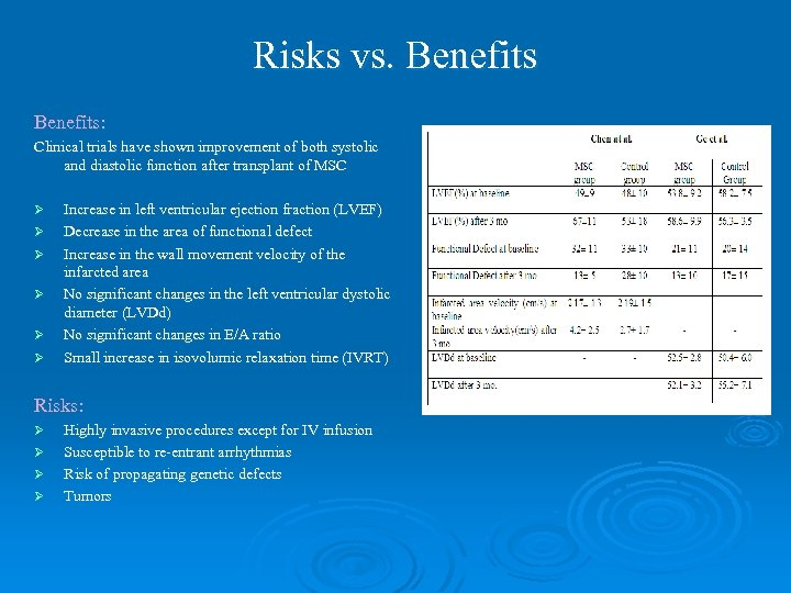 Risks vs. Benefits: Clinical trials have shown improvement of both systolic and diastolic function