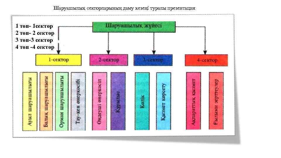 Шаруашылық секторларының даму кезеңі туралы презентация 1 топ- 1 сектор 2 топ- 2 сектор