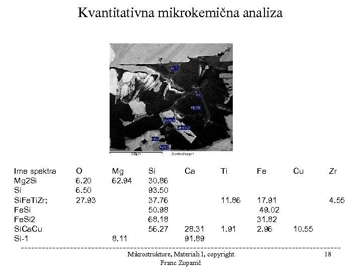 Kvantitativna mikrokemična analiza Ime spektra Mg 2 Si Si Si. Fe. Ti. Zr; Fe.
