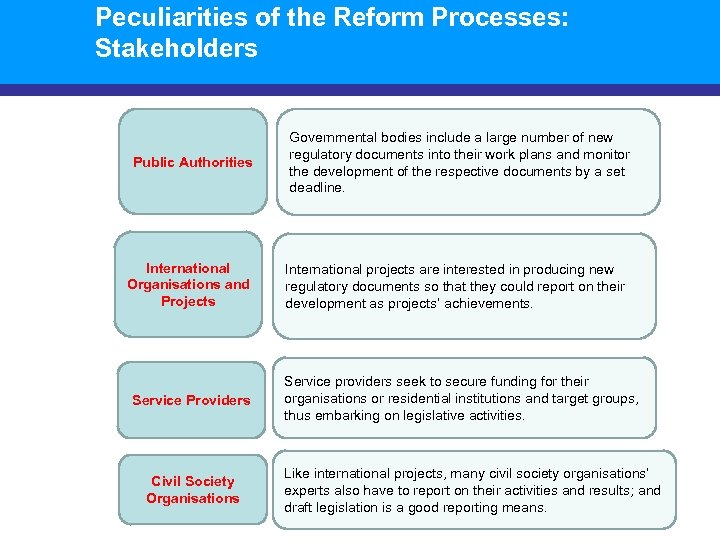 Peculiarities of the Reform Processes: Stakeholders Public Authorities International Organisations and Projects Service Providers