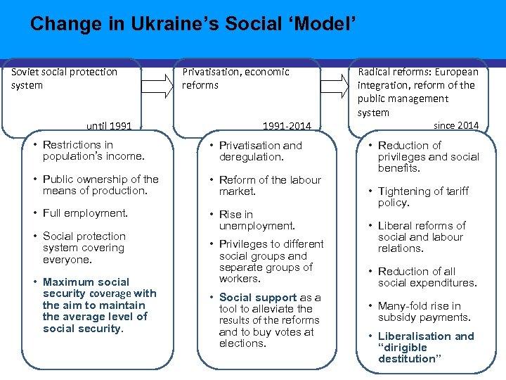 Change in Ukraine's Social 'Model' Soviet social protection system until 1991 Privatisation, economic reforms
