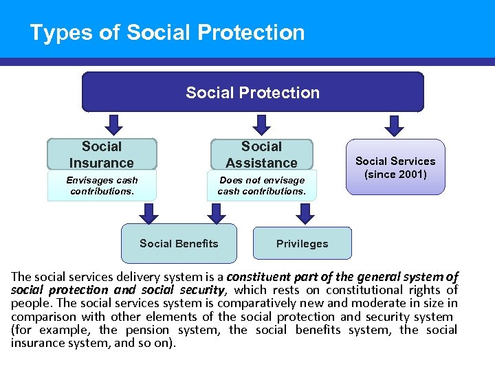 Types of Social Protection Social Insurance Social Assistance Envisages cash contributions. Does not envisage