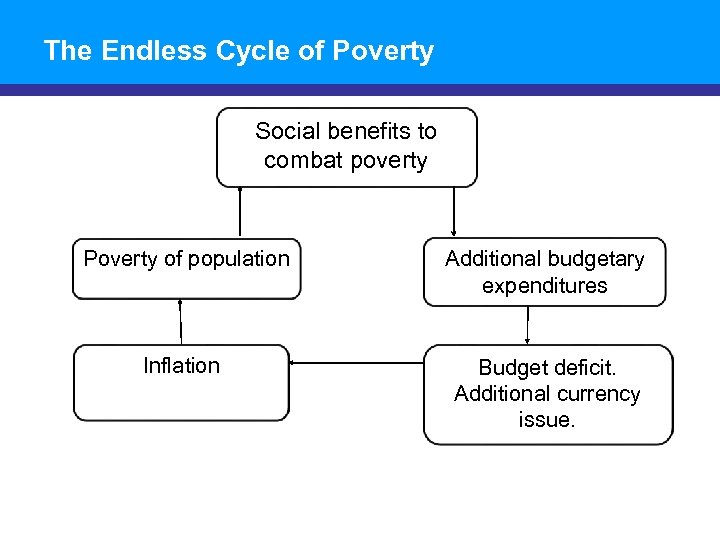 The Endless Cycle of Poverty Social benefits to combat poverty Poverty of population Additional