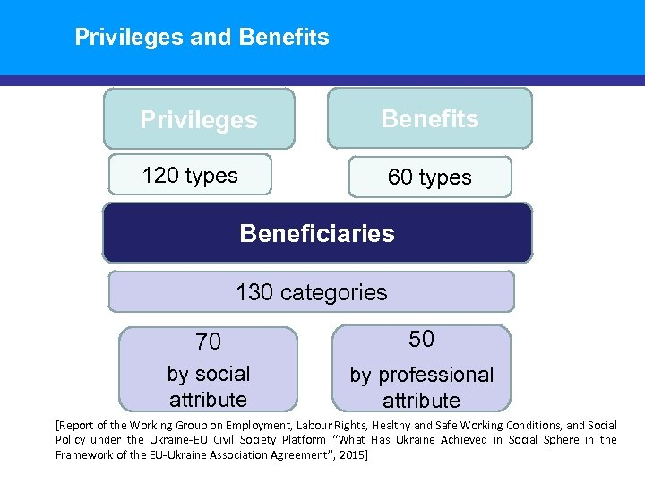 Privileges and Benefits Privileges Benefits 120 types 60 types Beneficiaries 130 categories 70 50
