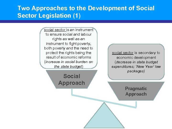 Two Approaches to the Development of Social Sector Legislation (1) social sector is an