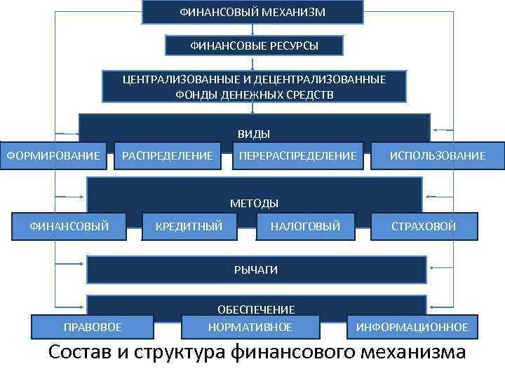 ФИНАНСОВЫЙ МЕХАНИЗМ ФИНАНСОВЫЕ РЕСУРСЫ ЦЕНТРАЛИЗОВАННЫЕ И ДЕЦЕНТРАЛИЗОВАННЫЕ ФОНДЫ ДЕНЕЖНЫХ СРЕДСТВ ВИДЫ ФОРМИРОВАНИЕ РАСПРЕДЕЛЕНИЕ ПЕРЕРАСПРЕДЕЛЕНИЕ