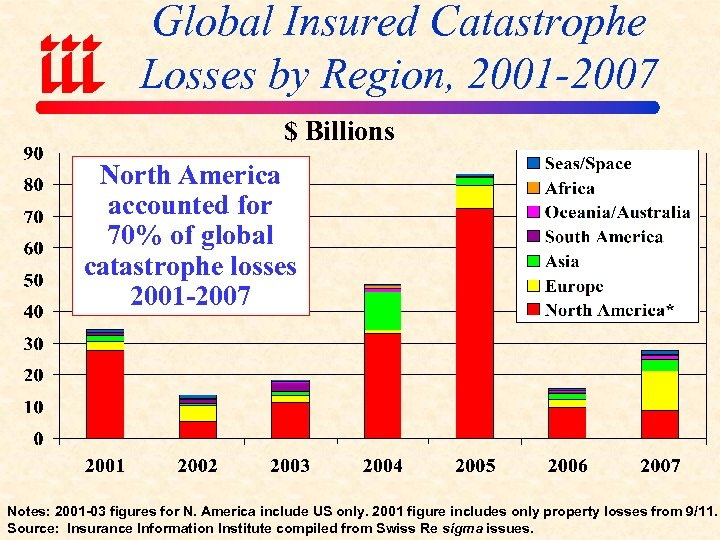 Global Insured Catastrophe Losses by Region, 2001 -2007 $ Billions North America accounted for