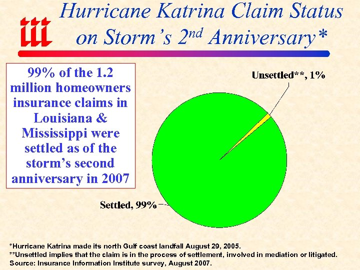 Hurricane Katrina Claim Status nd Anniversary* on Storm's 2 99% of the 1. 2