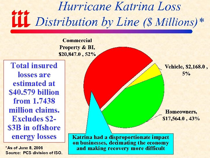 Hurricane Katrina Loss Distribution by Line ($ Millions)* Total insured losses are estimated at