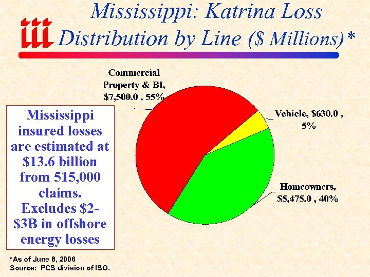 Mississippi: Katrina Loss Distribution by Line ($ Millions)* Mississippi insured losses are estimated at