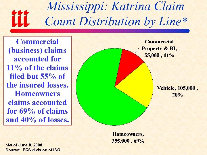 Mississippi: Katrina Claim Count Distribution by Line* Commercial (business) claims accounted for 11% of