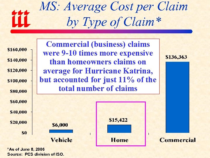 MS: Average Cost per Claim by Type of Claim* Commercial (business) claims were 9