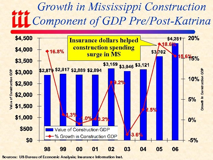 Growth in Mississippi Construction Component of GDP Pre/Post-Katrina Insurance dollars helped construction spending surge