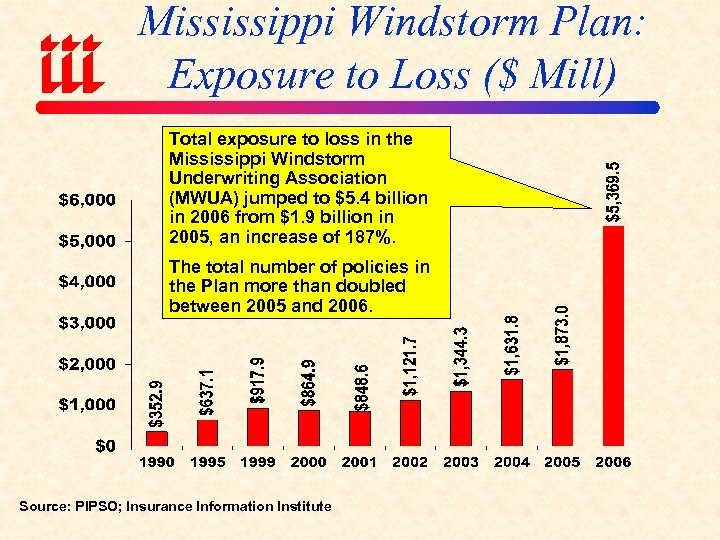 Mississippi Windstorm Plan: Exposure to Loss ($ Mill) Total exposure to loss in the