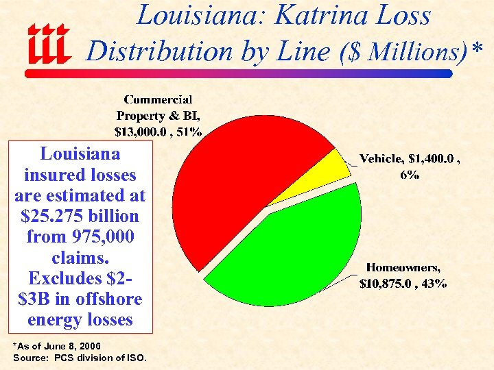 Louisiana: Katrina Loss Distribution by Line ($ Millions)* Louisiana insured losses are estimated at