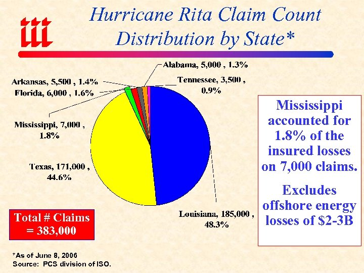 Hurricane Rita Claim Count Distribution by State* Mississippi accounted for 1. 8% of the
