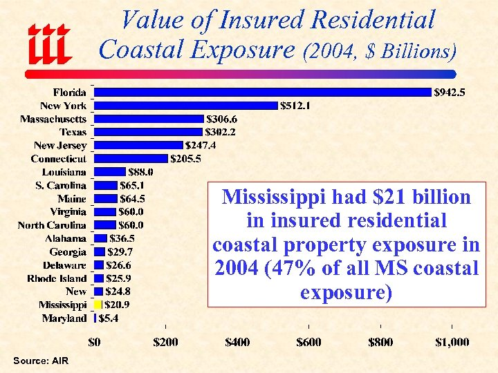 Value of Insured Residential Coastal Exposure (2004, $ Billions) Mississippi had $21 billion in